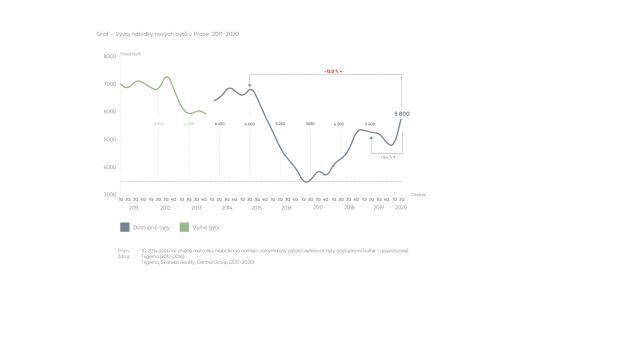Zájem o nové bydlení zůstává, ceny rostou