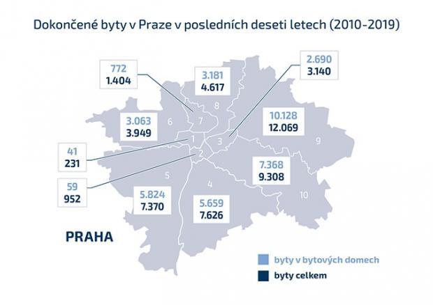 Nejvíc nových bytů připadá na Prahu 9 a 10. V centru se od roku 2010 nepovolil žádný bytový dům
