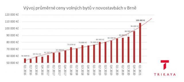 Byty v Brně za rok zdražily o čtvrtinu. Na vlastní bydlení už střední třída nedosáhne