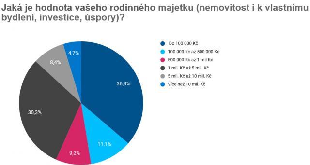 Češi mají majetek v nemovitostech, šest procent jako investici